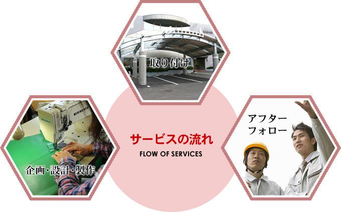 サービスの流れ FLOW OF SERVICES 取り付け 企画・設計・製作 アフター フォロー